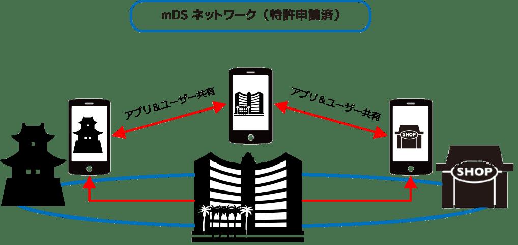 mD-Signageインフライメージ