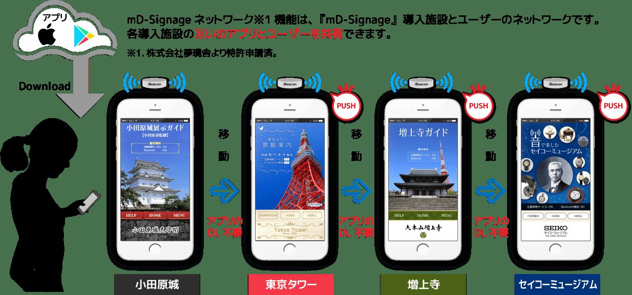 mD-Signage特許イメージ