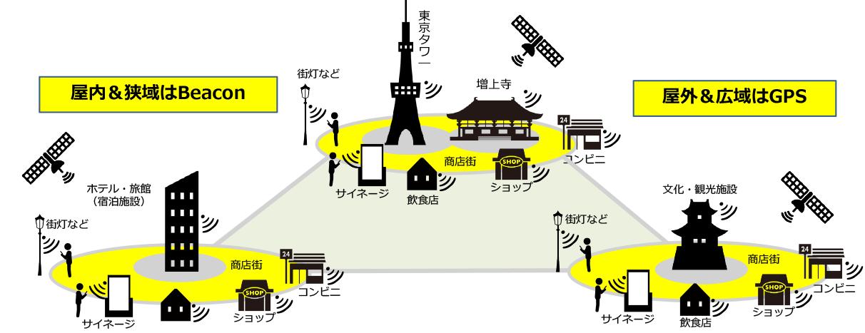 ビーコンとGPSのダイバーシティ・ゾーニング|イメージ