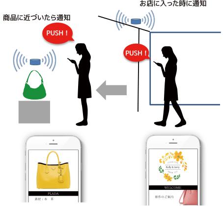 iBeaconプッシュ通知(iOSのみ) / 1ゾーン複数情報リスト表示イメージ