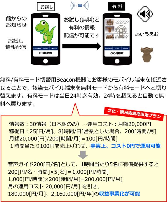 無料(お試し)と有料の情報配信イメージ