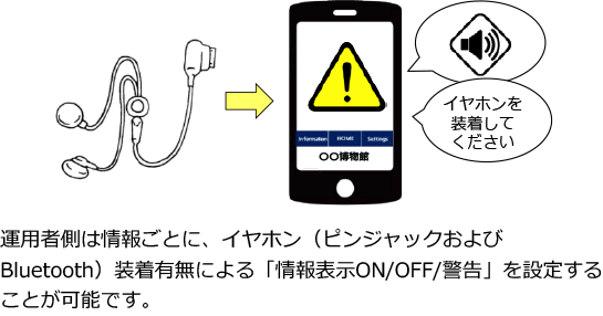 イヤホン装着有無による情報表示ON/OFF設定イメージ