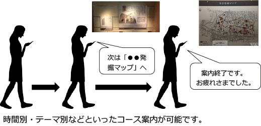 属性設定・表示(時間別・テーマ別コース案内などが可能)イメージ