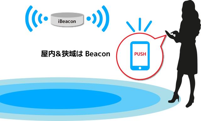 IoTビーコンと連動