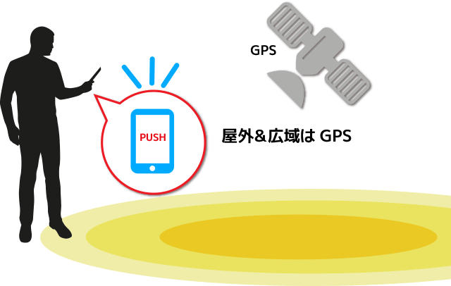 IoT・GPSと連動